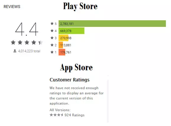 Tips to Increase Mobile App Installs/ Downloads Organically